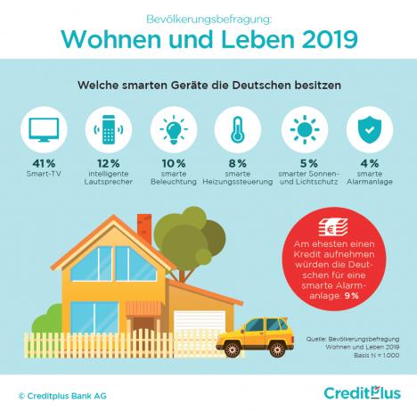 Smart-Home-Anwendungen warten noch auf den Durchbruch (Quelle: Creditplus Bank)